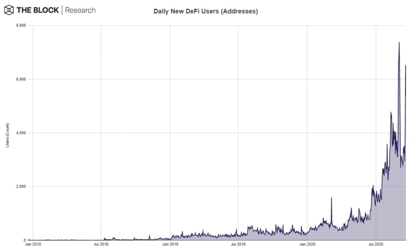 DeFi泡沫已经破裂,但数据指标显示DeFi本身却变得更加强大