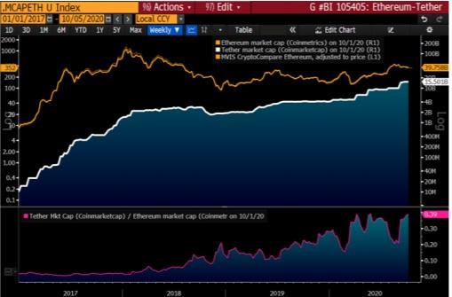 """彭博比特币报告全文:进入""""十倍""""周期,2025年或至10万美元"""