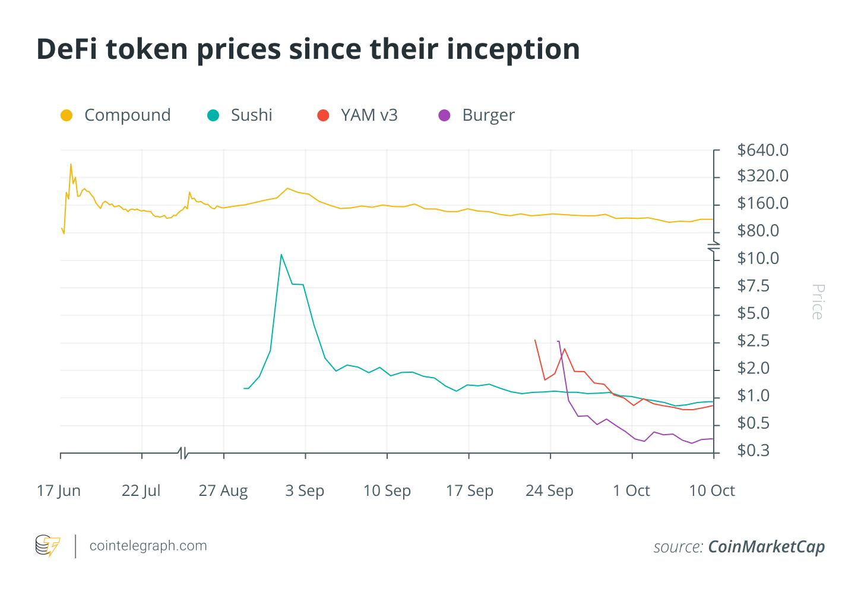 比特币主导着加密市场的走势,但DeFi代币却没有跟随比特币的步伐