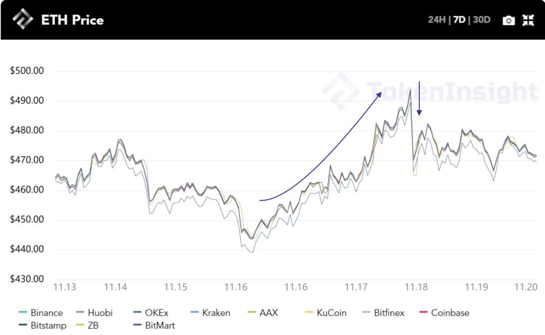 """每周市场回顾:BTC突破,000, """"第二段美好时光""""即将到来?   TokenInsight"""