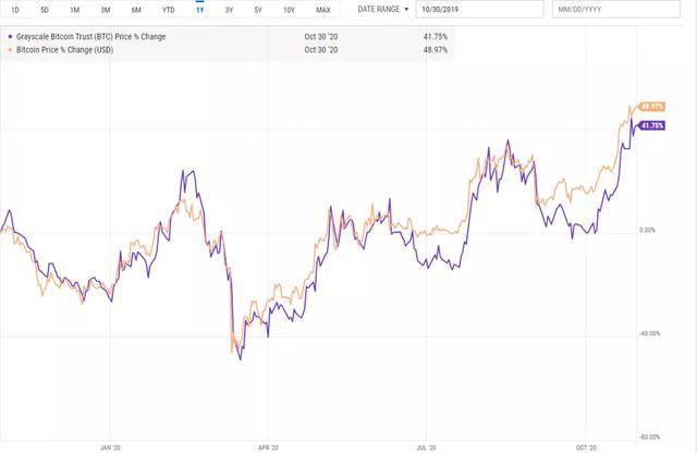 灰度比特币信托是一种金融工具,使投资者可以交易持有大量比特币的信托中的股票。