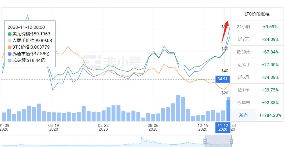 灰度LTC信托溢价竟然高达3687%,到底怎么回事?