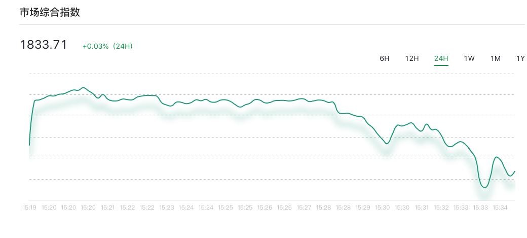 行情分析丨普涨行情仍需耐心等待