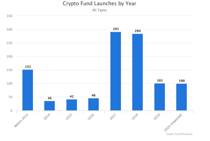 一文全览2020年加密货币基金投资行业