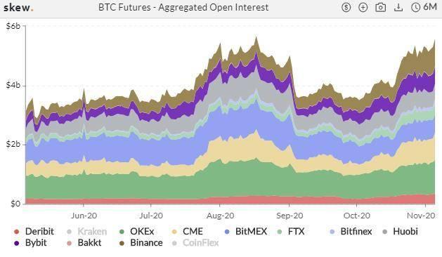 加密衍生品周报 | BTC期权交易热度飙升,持仓续刷新高