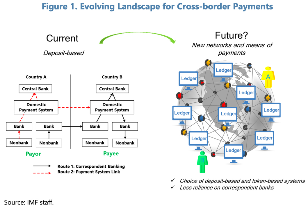 IMF《跨境支付的数字货币:宏观金融的影响》报告解读(一)从天方夜谈到公认常识:CBDC或GSC之于储备