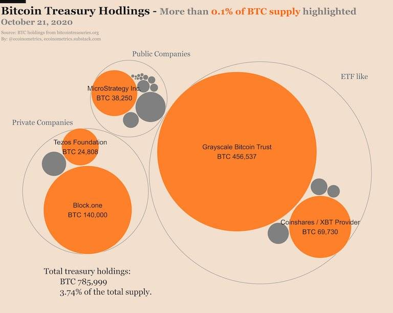 为什么机构和公司也开始陆续囤币?