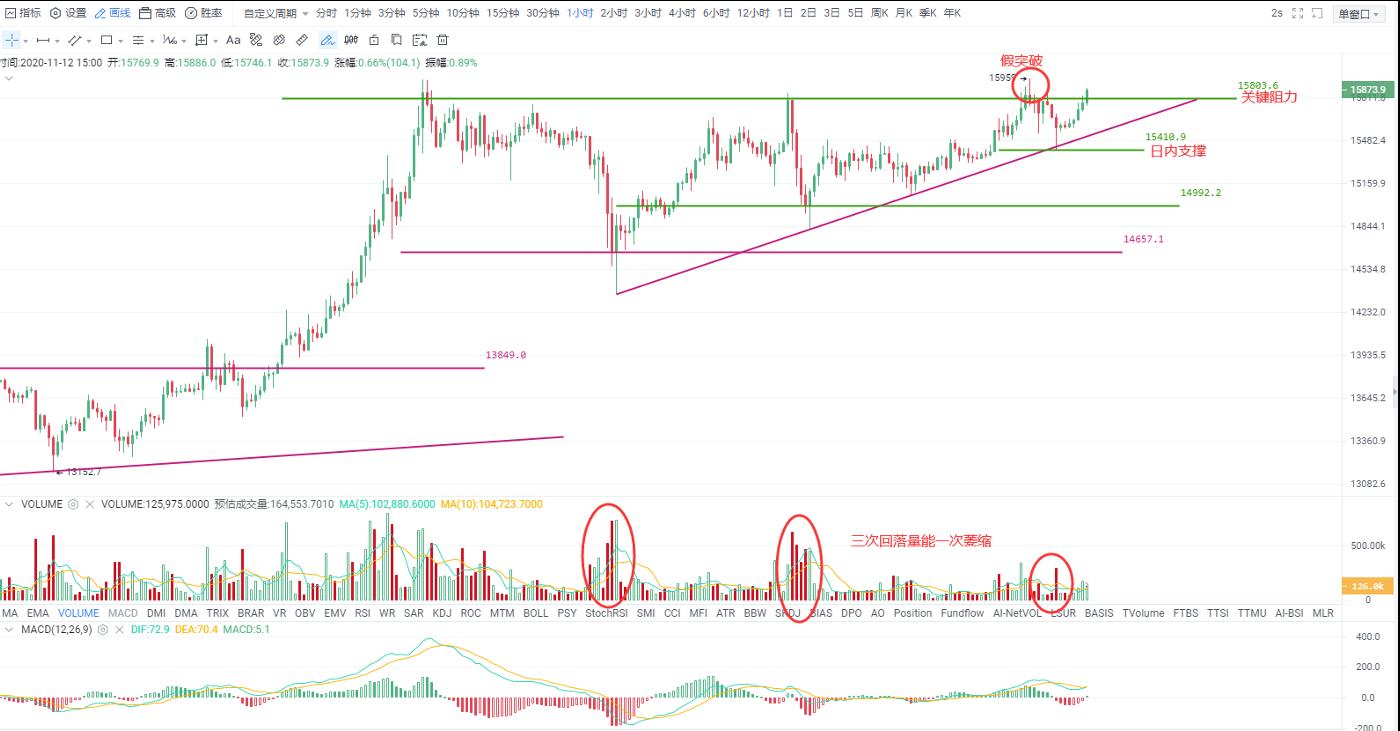 OKEx投研| 比特币上涨趋势虽仍未明显破坏,但近期要明显提高风控意识