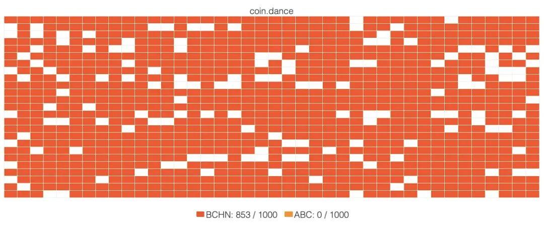 一言不合就分叉,BCH发展背后隐患多
