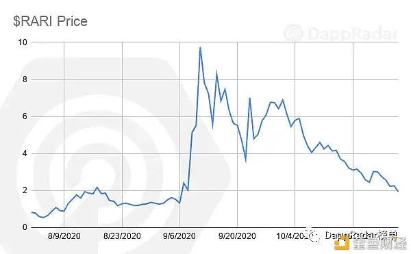 数据:以太坊上NFT市场的发展状况