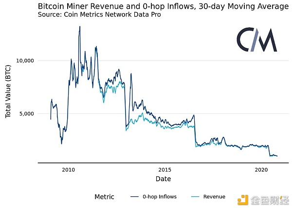 矿工对比特币网络影响在减弱?链上数据还透露了这些趋势