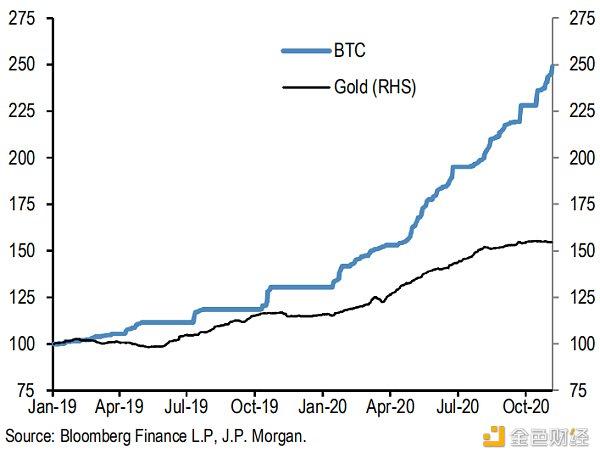 优优观察 | 摩根大通研报:比特币正在蚕食黄金ETF