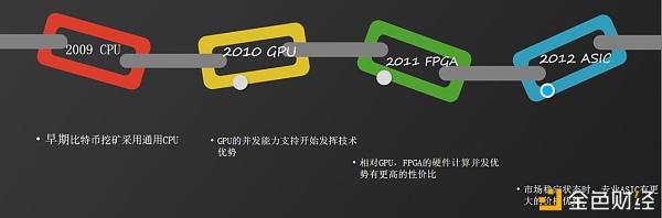 滨合云智自研FPGA芯片挖矿数据曝光: FPGA芯片+Intel处理器效率优于AMD3系列处理器