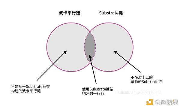 Polkadot背后的划时代发明:Substrate框架