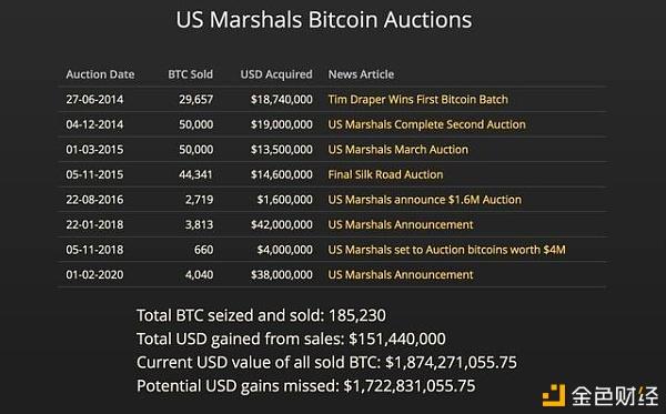 """美国查获6.9万枚比特币 那些被没收的""""28亿美元""""都去哪了?"""