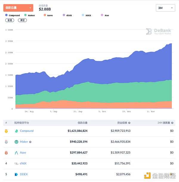 DeFi周刊|DeFi总市值突破160亿美元 锁定资产突破139亿美元