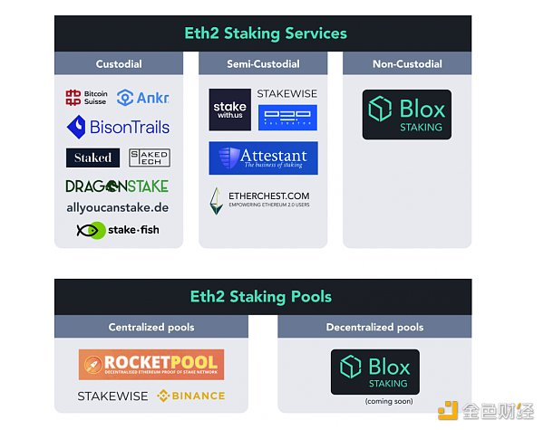 ETH2.0Staking 如何不搭节点、不锁仓、任意数量参与?