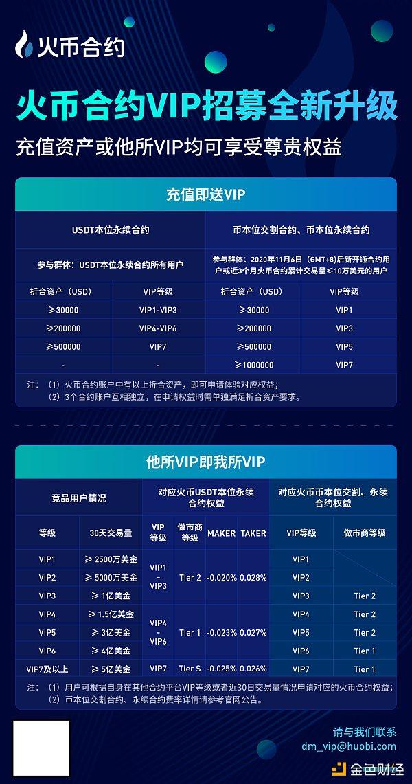 火币合约破局行业VIP高门槛 充值3万USD资产送大客户权益