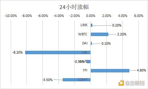 优优DeFi日报 | Yearn.finance推出新的Compound机枪池