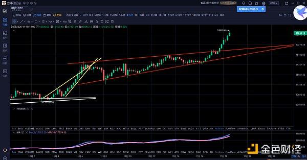 """1.18午间行情:比特币步步新高至18000美金牛市进入任性上涨阶段"""""""
