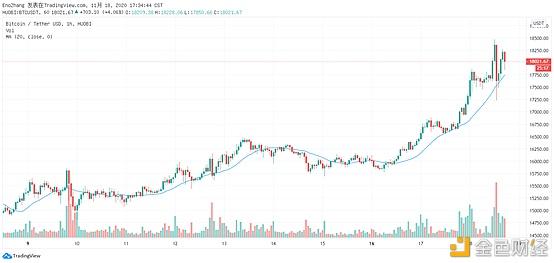 火币晚报:过去30天比特币ETP总交易量飙升53%