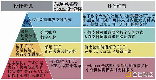 央行数字货币的兴起:动因、制度框架和技术路径