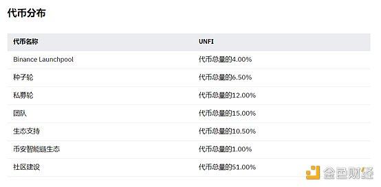 觅新 | Unifi Protocol DAO:一个基于多链智能合约的DeFi解决方案