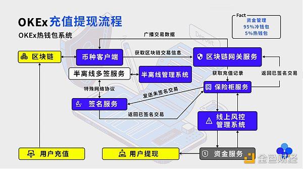 优优百家谈 | OKEx CEO Jay Hao:私钥管理方式已升级 即将公布用户回馈计划
