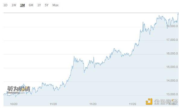 比特币突破19000美元大关 暴涨背后原因找到了
