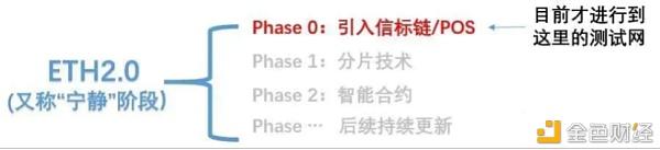 中币(ZB)说真的 区块链第四期:关于ETH2.0 你需要了解的——PoS