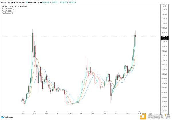 分析:为什么比特币价格在12月初可能会出现大幅波动