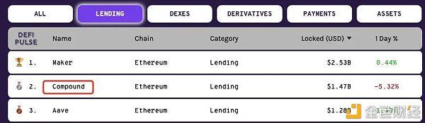 近亿美元被清算 我们去DeFi平台借贷时需要注意什么