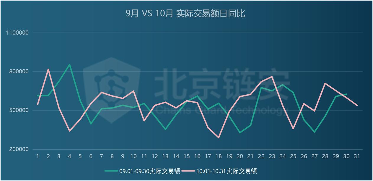 """0月链上数据分析:行业变故不断,比特币新牛市却始于10月?"""""""
