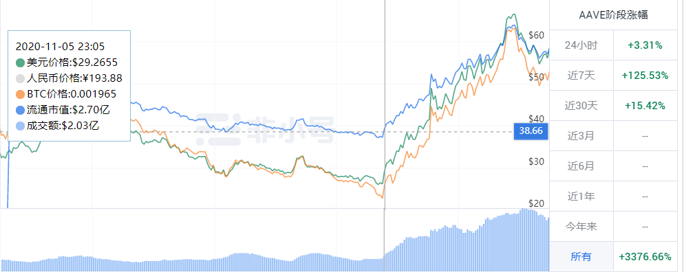BTC牛市时,哪些概念币种跟涨了?
