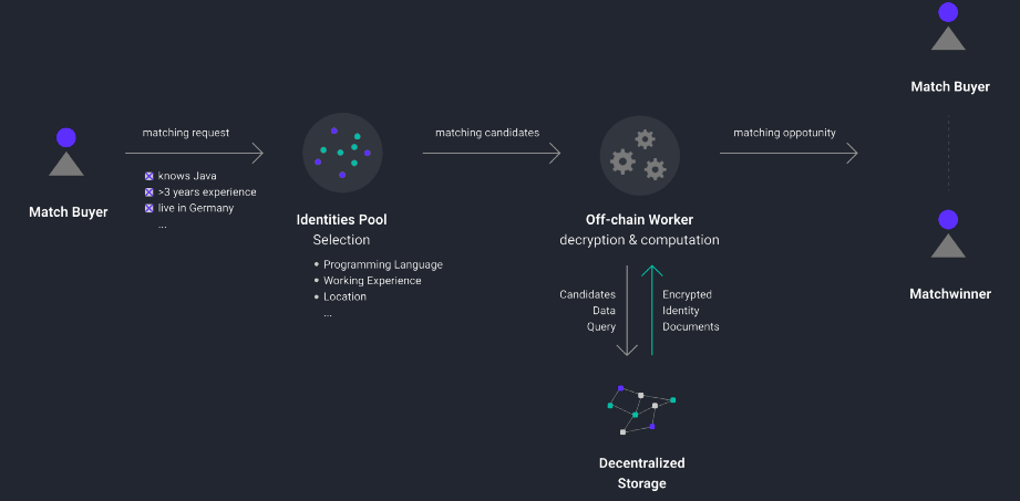 深度 | Web3.0技术与生态发展研究报告