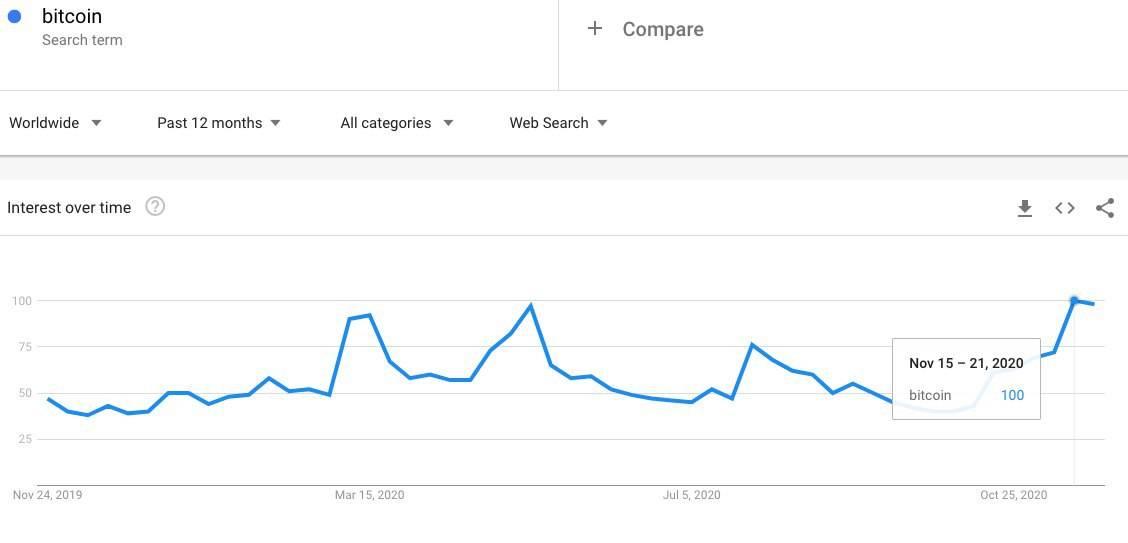 """谷歌趋势数据显示:随着比特币飙升至1.94万美元,""""Bitcoin""""搜索量达到今年最高水平"""