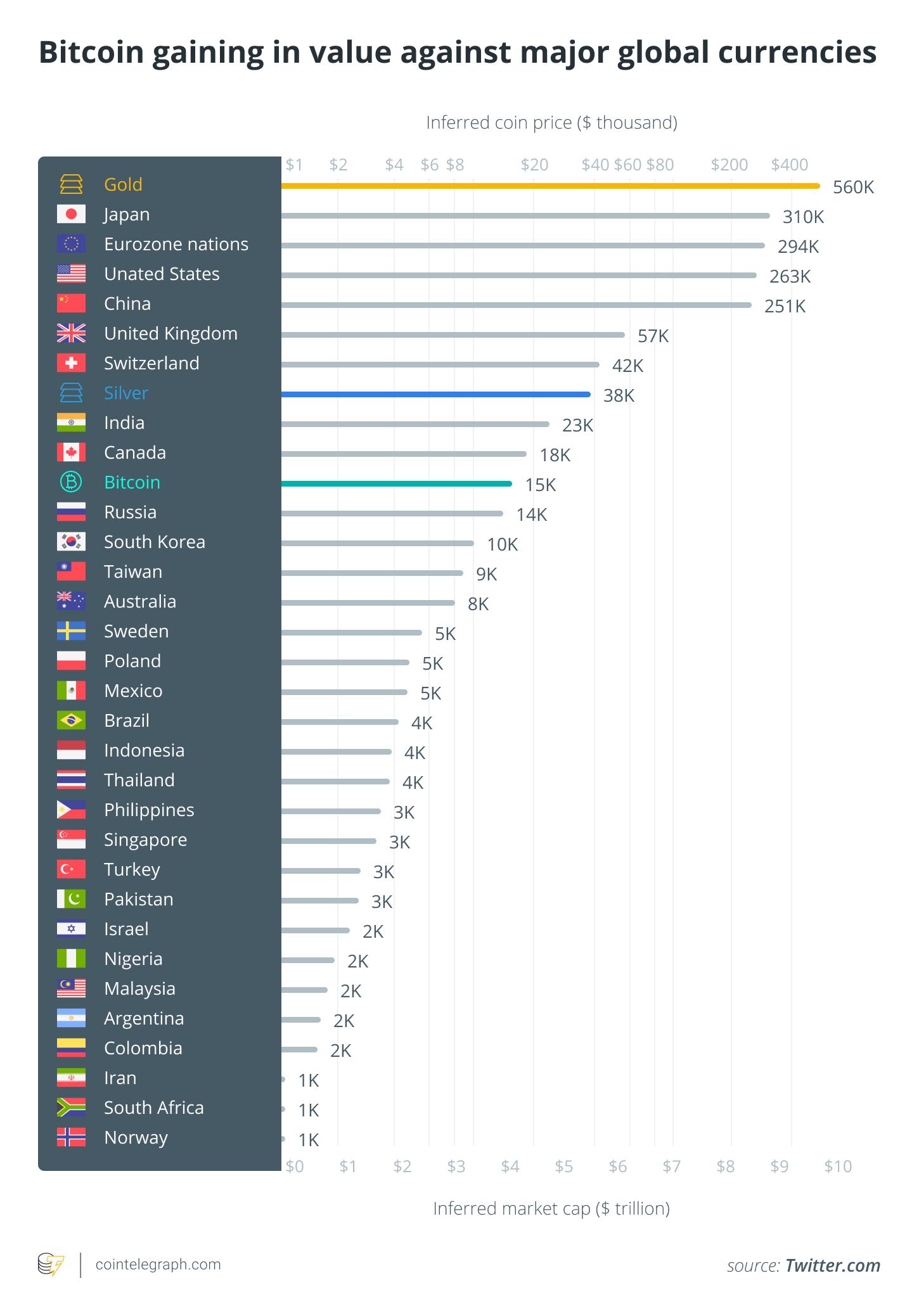 通货膨胀游戏:比特币流通市值首次超过俄罗斯卢布