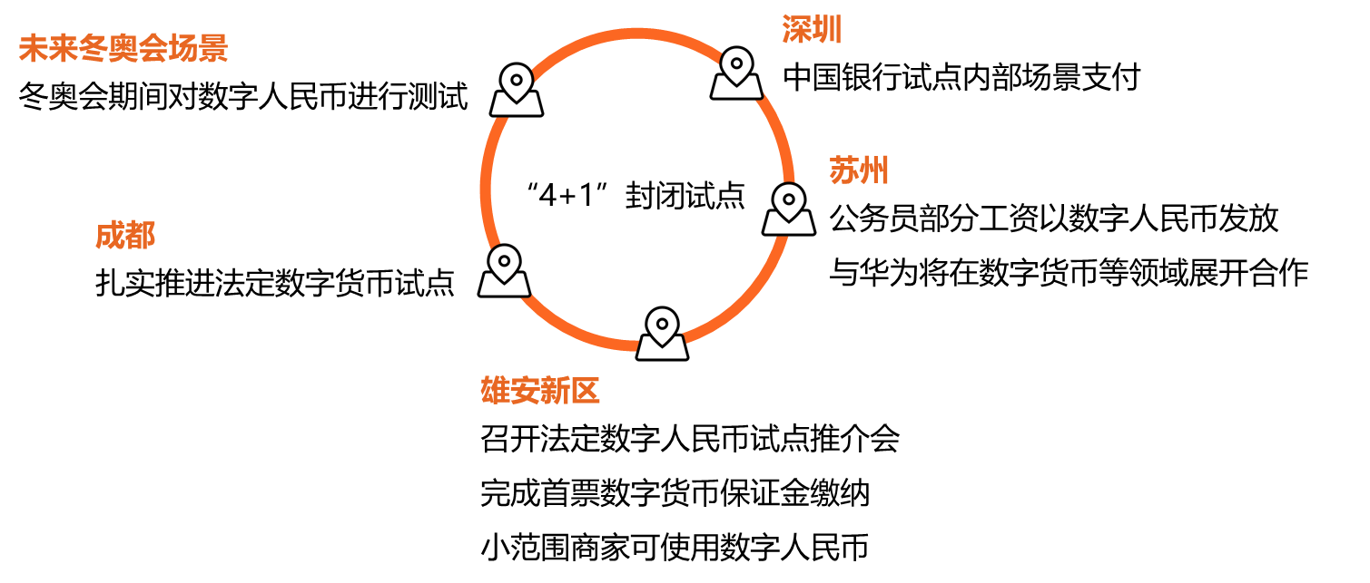 深度 | 数字人民币概述:属性、历程、动因及目标