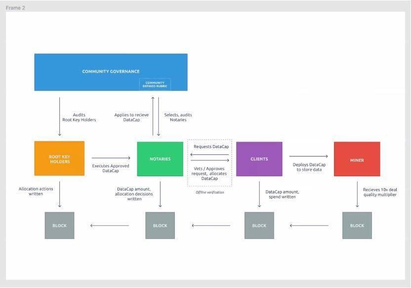 一文了解Filecoin Plus(已验证客户数据机制)最新信息