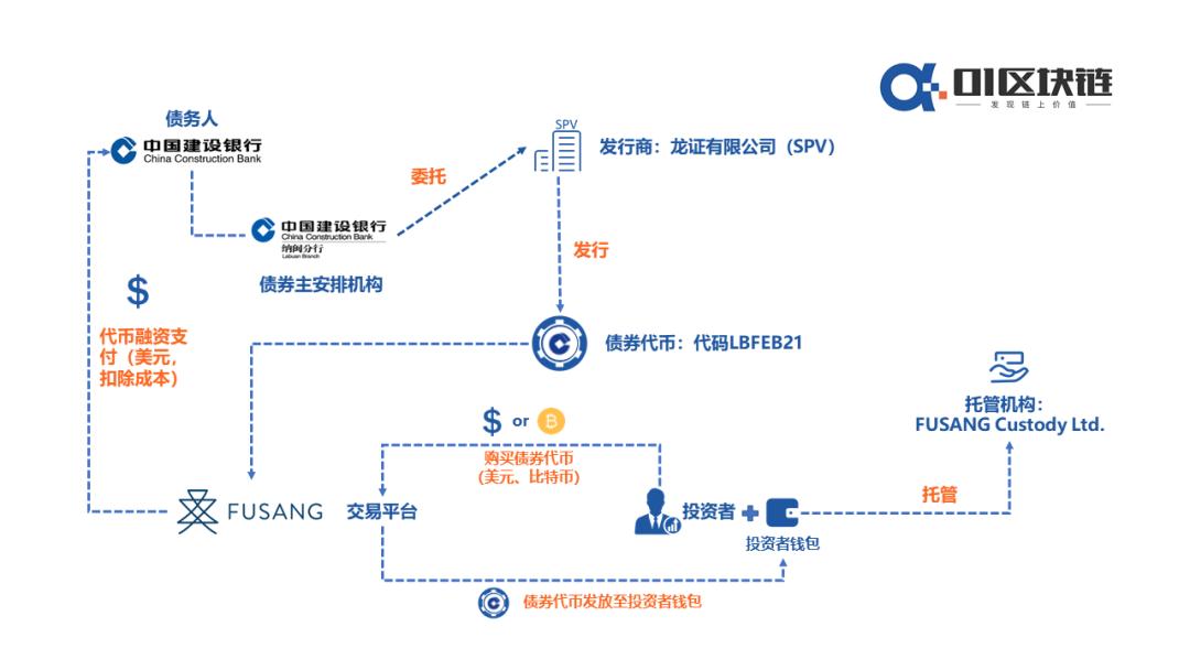 建行基于区块链发行价值30亿美元的债券,有什么值得期待?