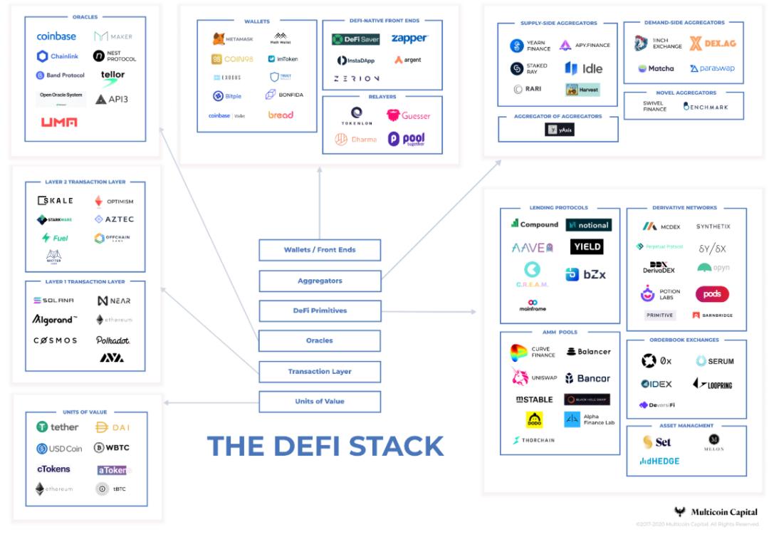研究:DeFi市场3大风险与8个解决思路