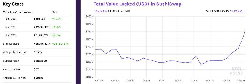 Uniswap 即将停止挖矿,SushiSwap 的春天来了?