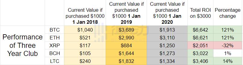 趣闻 | 2020年初Top10项目各买100美元,现在能赚多少?