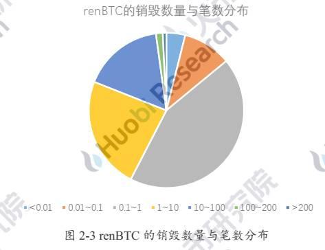 六个月从3000枚到15万:解码以太坊链上BTC的驱动因素与技术手段