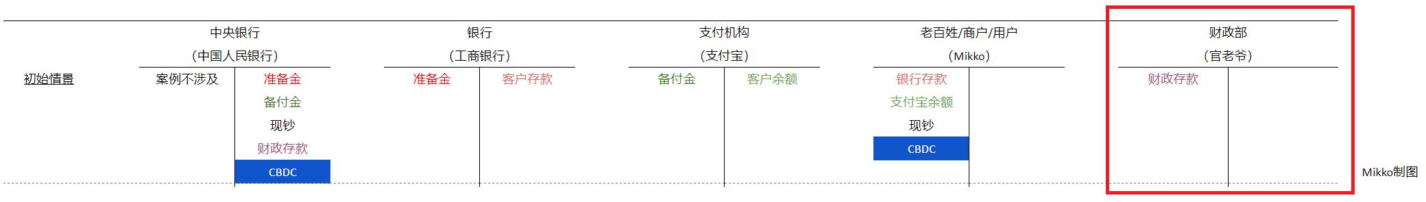 中央银行数字货币(CBDC)手册(一):在央行的立场上拆解CBDC