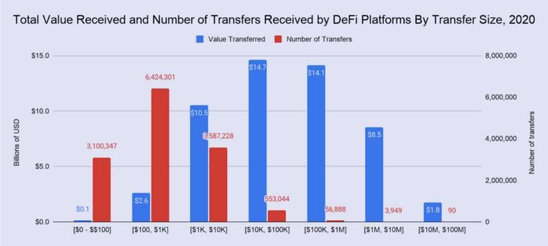 四张图读懂2020年DeFi的爆发式增长