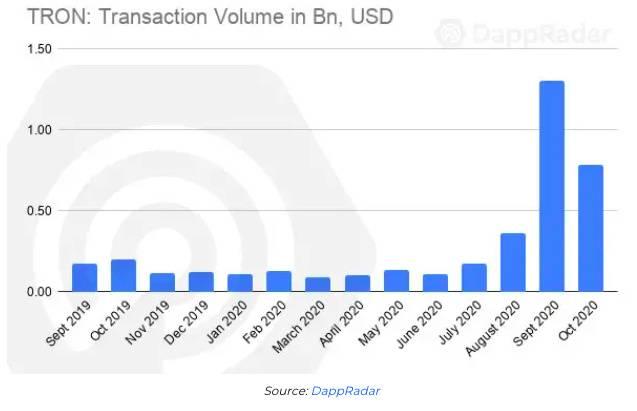 DApp生态系统报告:以太坊10月交易量逾470亿美元
