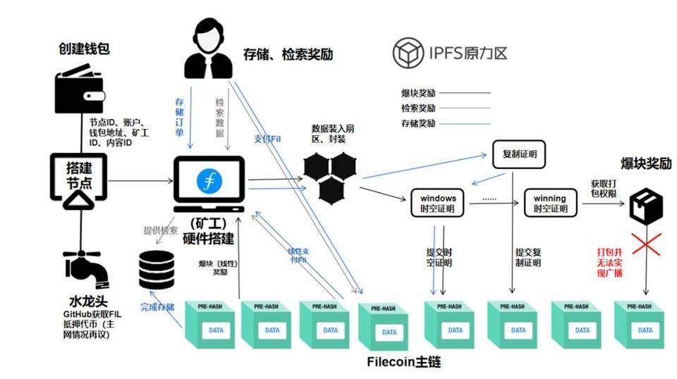 Filecoin 矿工的博弈困境:收益波动大,算力增长缓慢