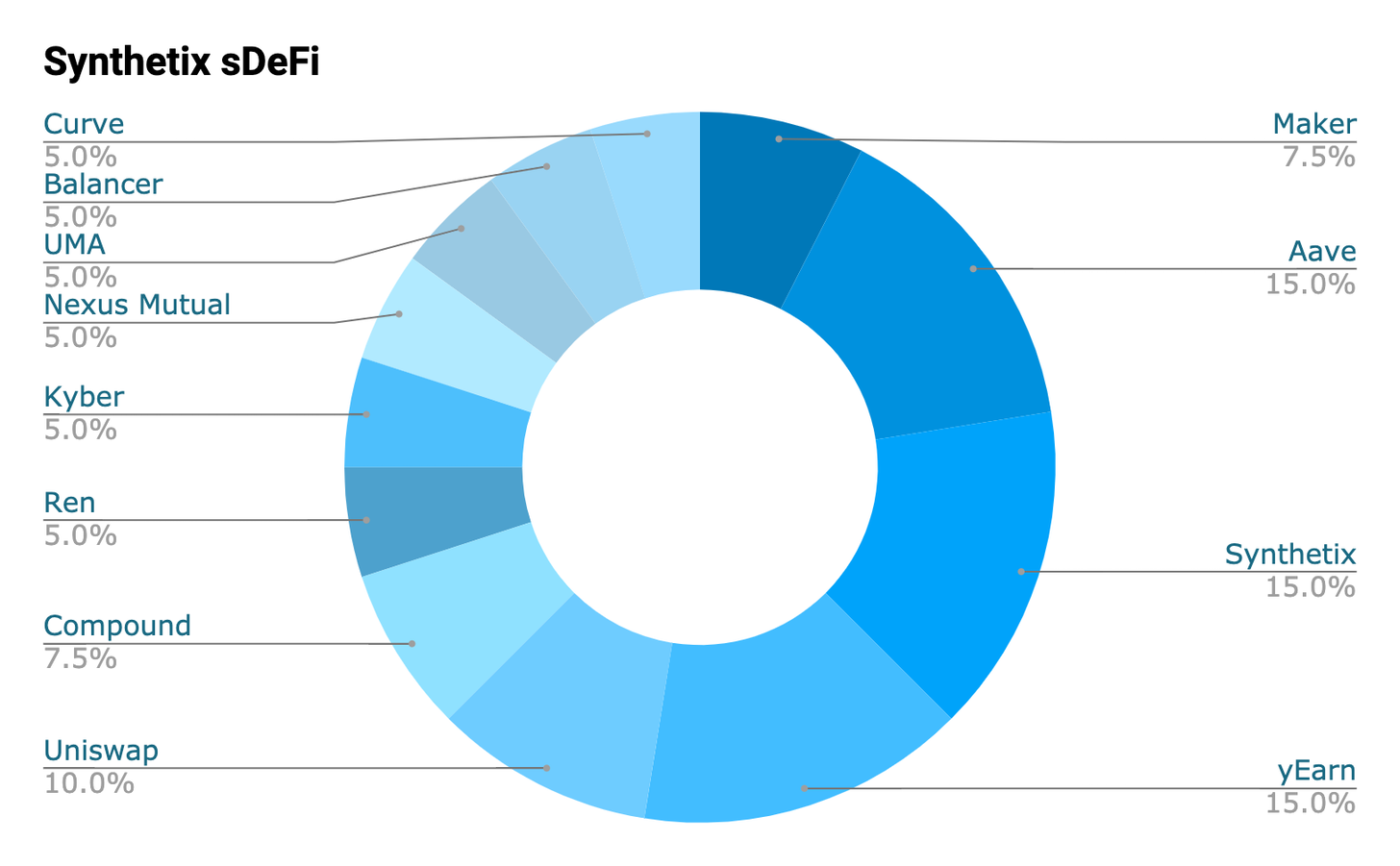 DeFi新玩法丨一文玩转最流行的DeFi指数,多样化投资DeFi资产