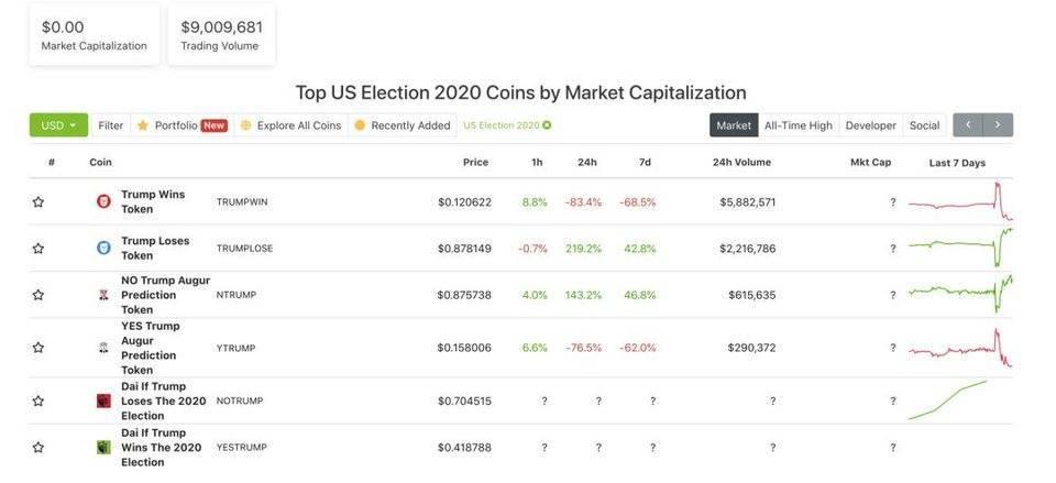 大选当下哪家预测市场最会玩:FTX、Augur、Catnip 等五大预测平台模式对比